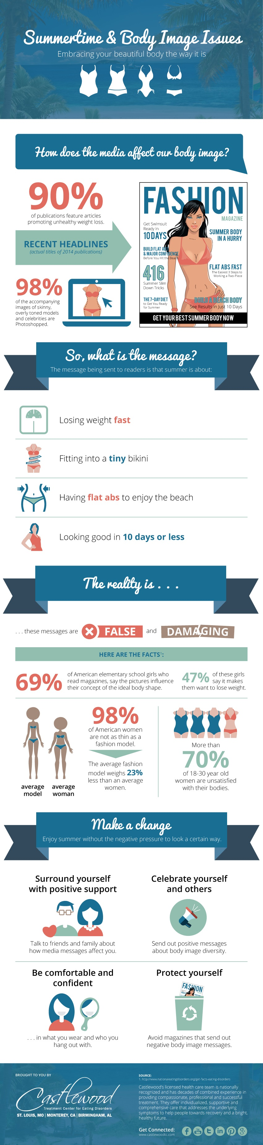 CW-Infographic-Summer-Body-Image-Final
