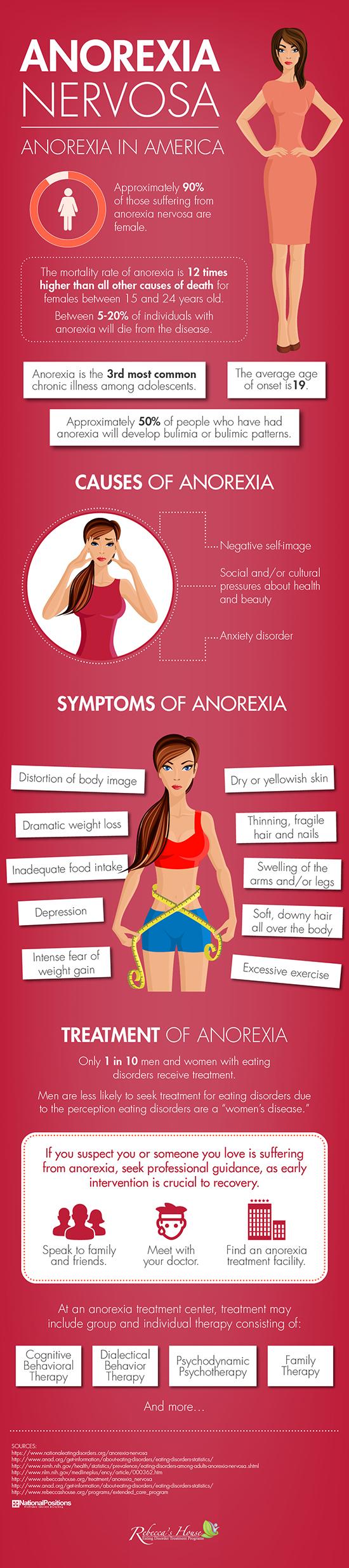 Rebecca's House Anorexia Info Graphic
