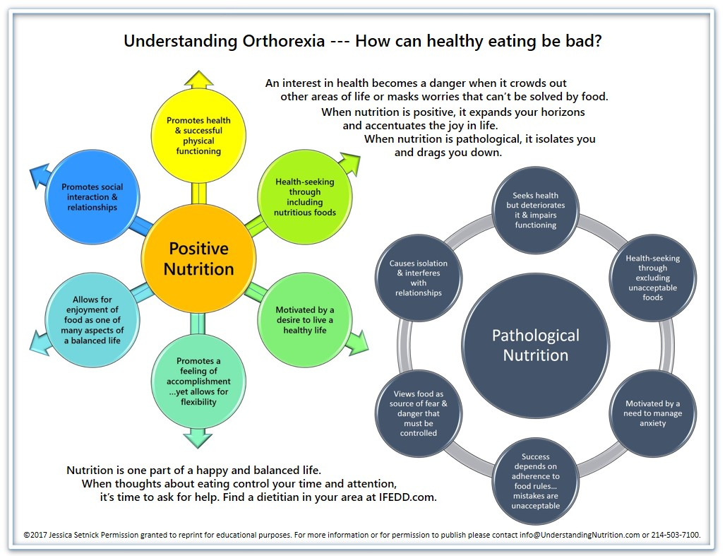 Orthorexia, Excessive Exercise, and Nutrition - This Can be