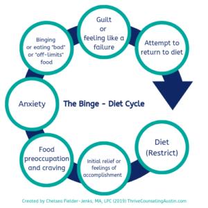 The Binge Diet Cycle Image